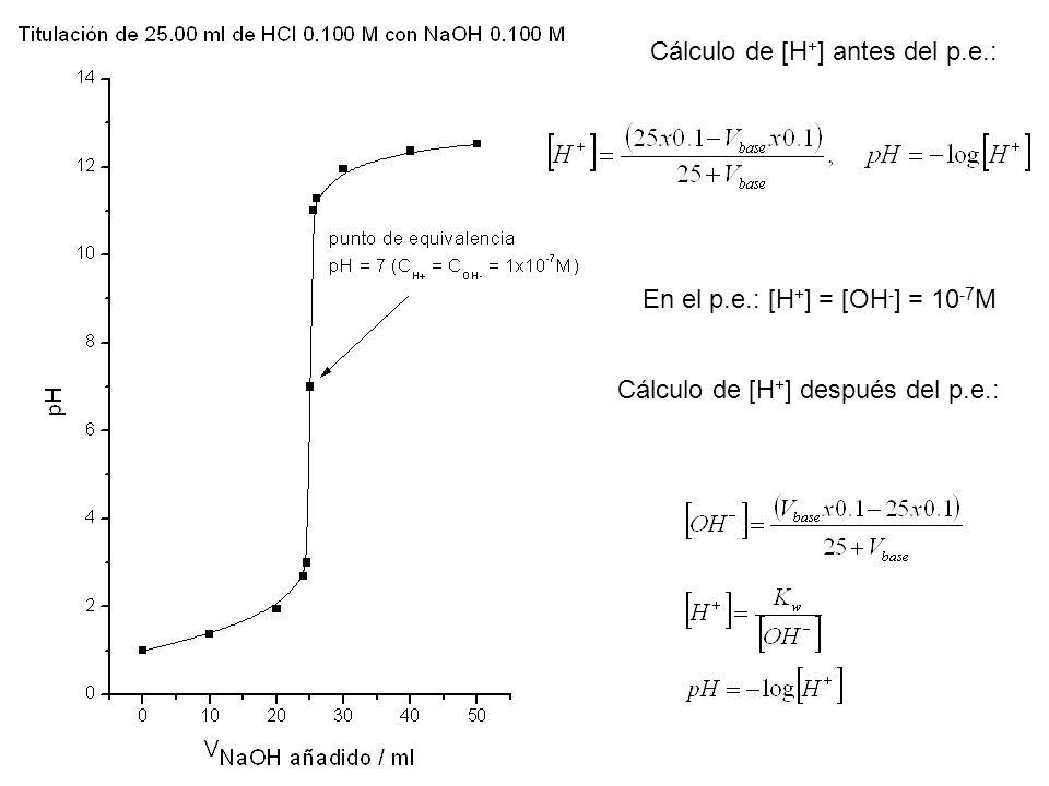 Cálculo de [H+] antes del p.e.: